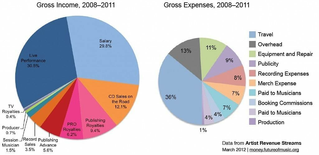 indie-income-vs-expenses