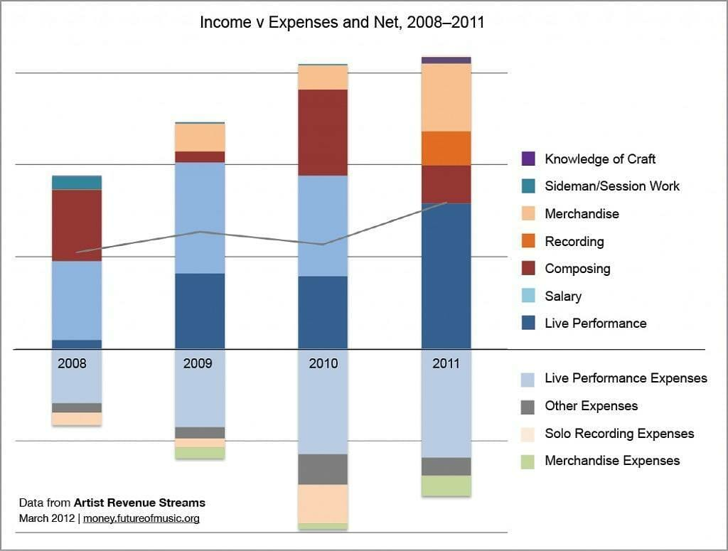 indie-income-vs-net-expenses