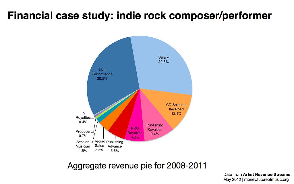 indie-rock-revnue-sources