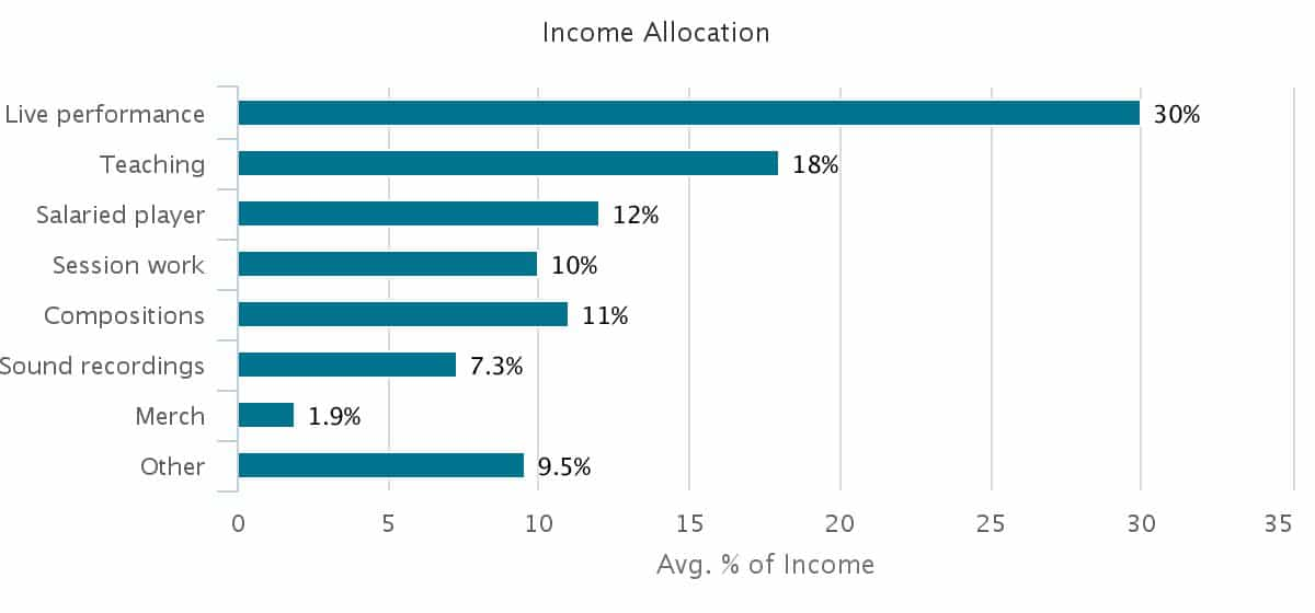 other-income-allocation