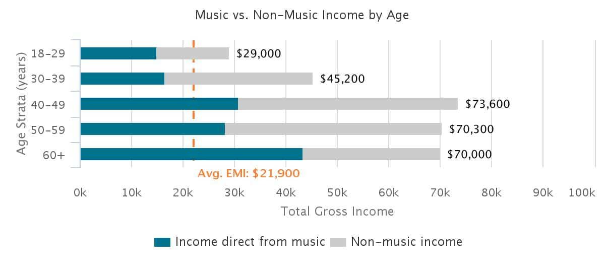 rock-income